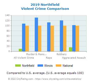 Northfield Violent Crime vs. State and National Comparison