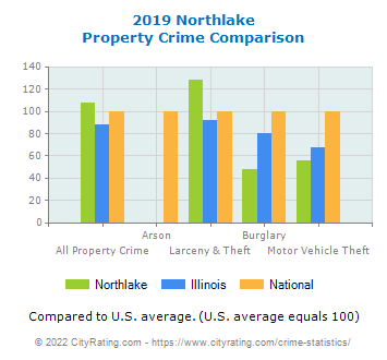Northlake Property Crime vs. State and National Comparison