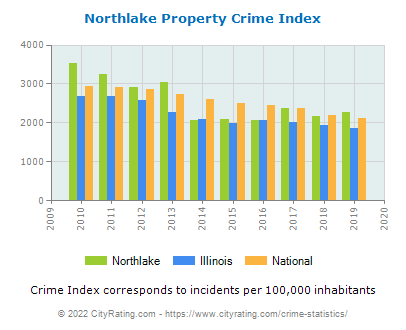 Northlake Property Crime vs. State and National Per Capita