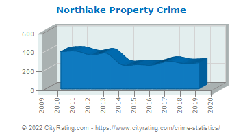 Northlake Property Crime