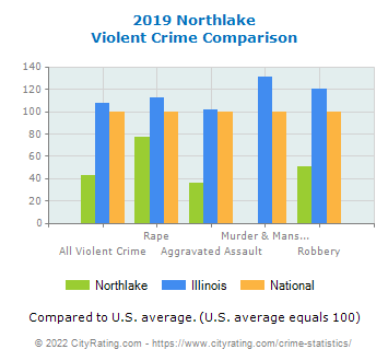 Northlake Violent Crime vs. State and National Comparison