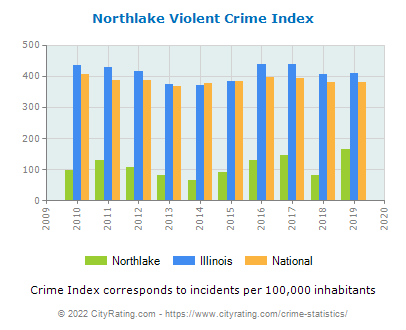 Northlake Violent Crime vs. State and National Per Capita