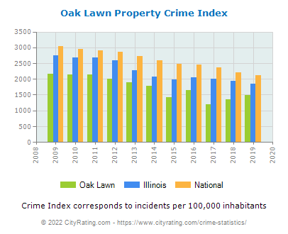 Oak Lawn Property Crime vs. State and National Per Capita