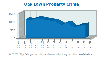 Oak Lawn Property Crime