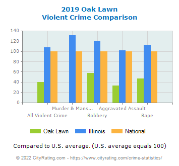 Oak Lawn Violent Crime vs. State and National Comparison