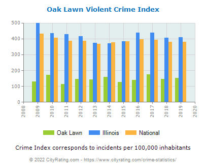 Oak Lawn Violent Crime vs. State and National Per Capita