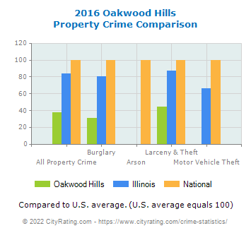 Oakwood Hills Property Crime vs. State and National Comparison