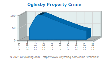 Oglesby Property Crime