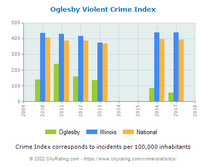 Oglesby Violent Crime vs. State and National Per Capita