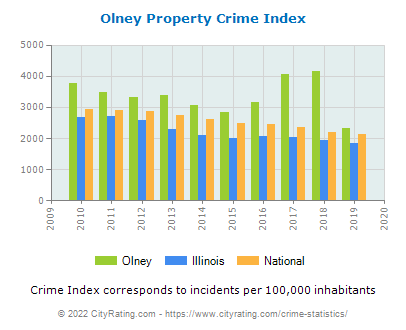 Olney Property Crime vs. State and National Per Capita