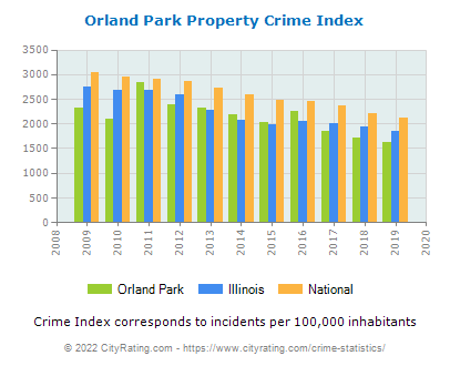 Orland Park Property Crime vs. State and National Per Capita