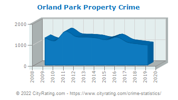 Orland Park Property Crime