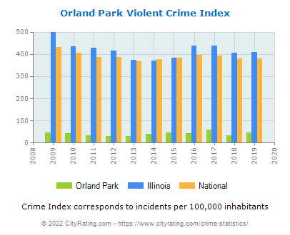 Orland Park Violent Crime vs. State and National Per Capita