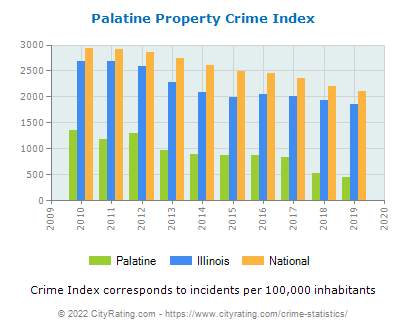 Palatine Property Crime vs. State and National Per Capita