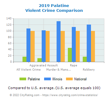 Palatine Violent Crime vs. State and National Comparison