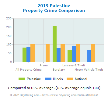 Palestine Property Crime vs. State and National Comparison