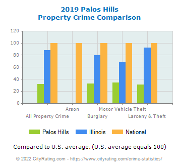 Palos Hills Property Crime vs. State and National Comparison