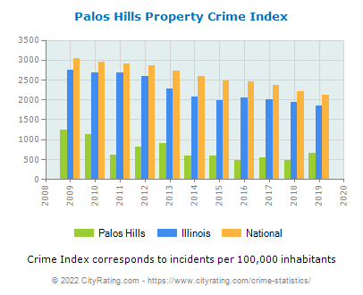 Palos Hills Property Crime vs. State and National Per Capita