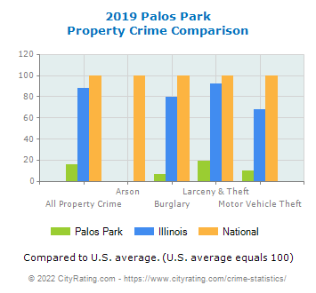 Palos Park Property Crime vs. State and National Comparison