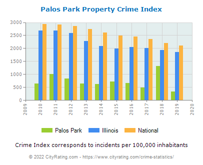 Palos Park Property Crime vs. State and National Per Capita