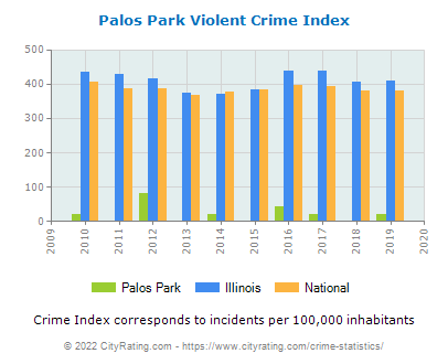 Palos Park Violent Crime vs. State and National Per Capita