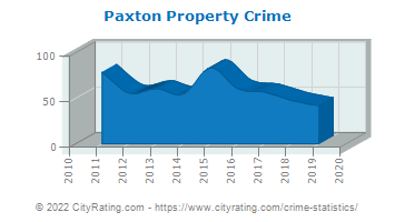 Paxton Property Crime