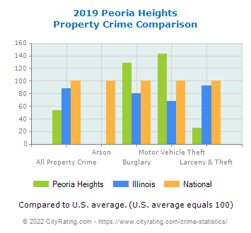 Peoria Heights Property Crime vs. State and National Comparison