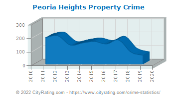 Peoria Heights Property Crime