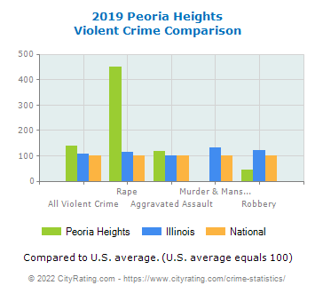 Peoria Heights Violent Crime vs. State and National Comparison