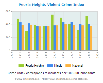 Peoria Heights Violent Crime vs. State and National Per Capita