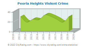 Peoria Heights Violent Crime