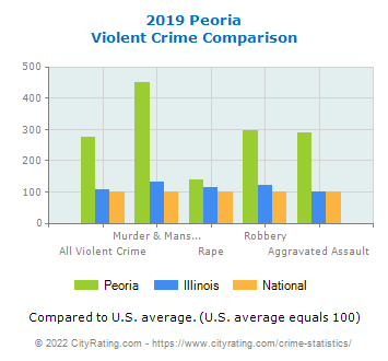 Peoria Violent Crime vs. State and National Comparison