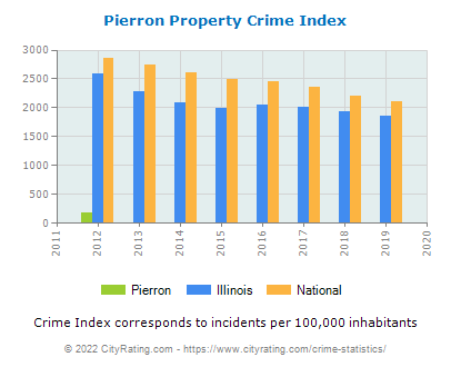 Pierron Property Crime vs. State and National Per Capita