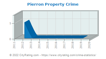 Pierron Property Crime