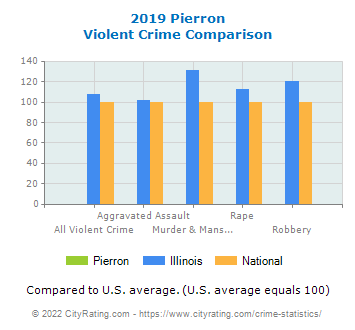 Pierron Violent Crime vs. State and National Comparison