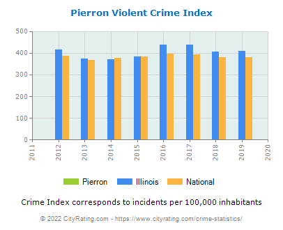 Pierron Violent Crime vs. State and National Per Capita
