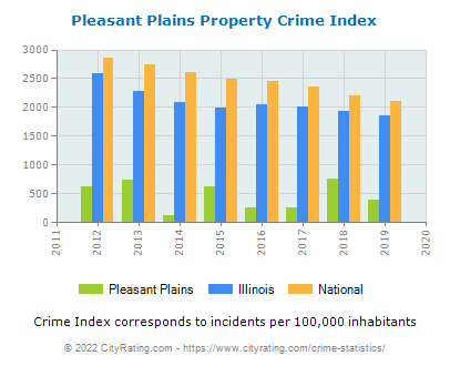 Pleasant Plains Property Crime vs. State and National Per Capita