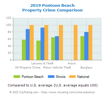 Pontoon Beach Property Crime vs. State and National Comparison