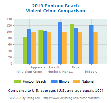 Pontoon Beach Violent Crime vs. State and National Comparison