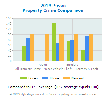Posen Property Crime vs. State and National Comparison