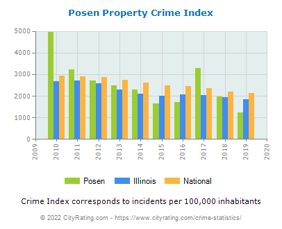Posen Property Crime vs. State and National Per Capita