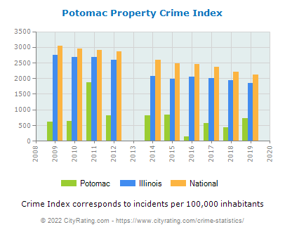 Potomac Property Crime vs. State and National Per Capita