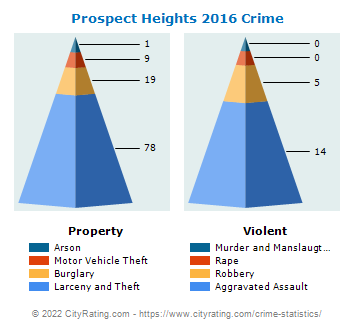 Prospect Heights Crime 2016