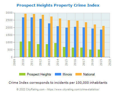 Prospect Heights Property Crime vs. State and National Per Capita
