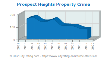 Prospect Heights Property Crime