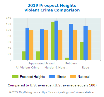 Prospect Heights Violent Crime vs. State and National Comparison