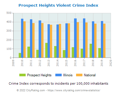 Prospect Heights Violent Crime vs. State and National Per Capita