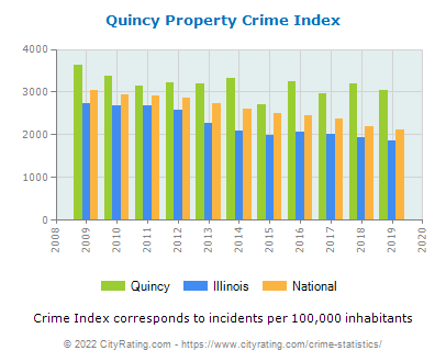 Quincy Property Crime vs. State and National Per Capita