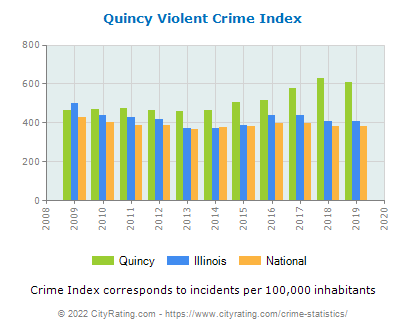 Quincy Violent Crime vs. State and National Per Capita