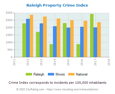 Raleigh Property Crime vs. State and National Per Capita